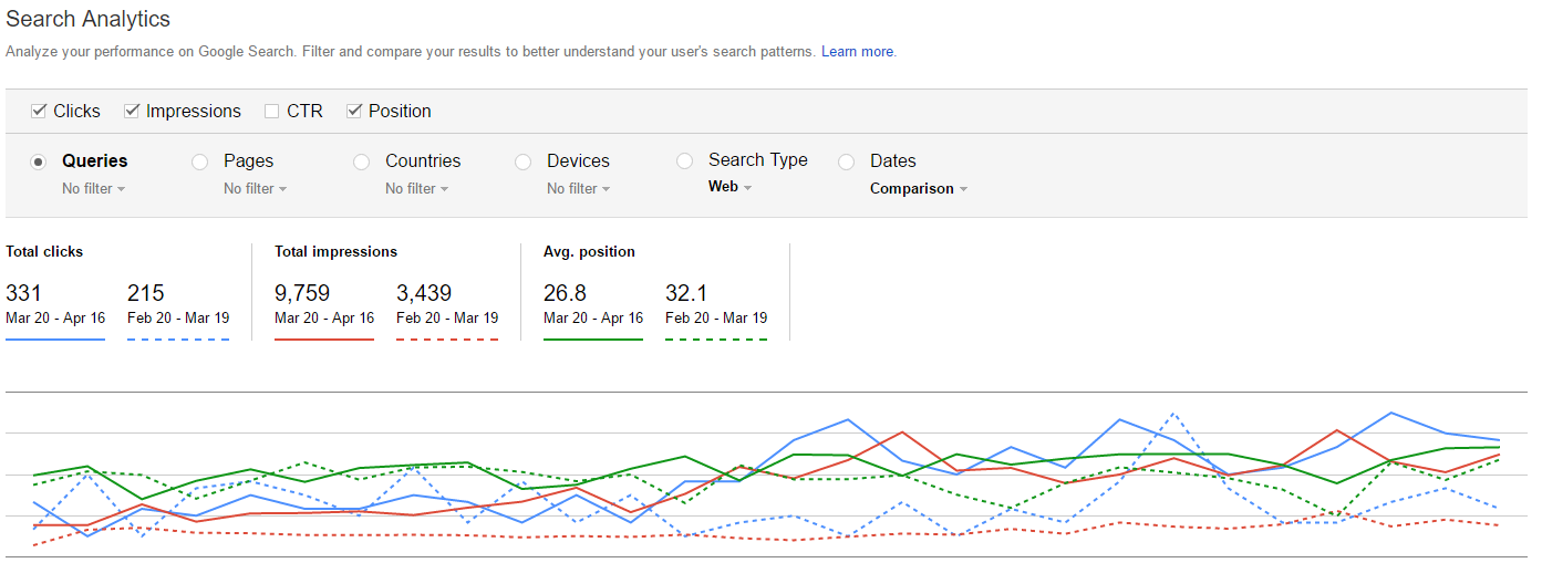 Website SEO Results